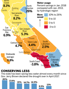 Sjm  water also california use back to pre drought levels rh mercurynews