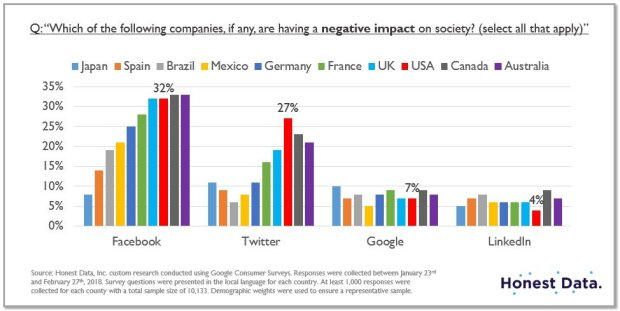 Honest Data's survey results on whether Facebook and other tech companiesare having a negative impact on our society. (Courtesy Honest Data)