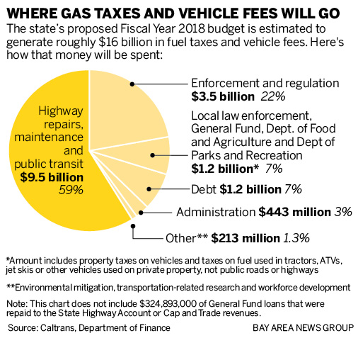California: Where do your gas taxes and car fees actually go?