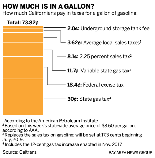 California Gas tax: What you actually pay on each gallon of gas