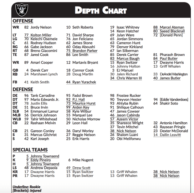 Raiders Release First Depth Chart Of Training Camp