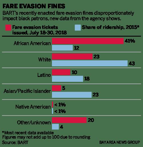 BART fare evasion fines hit African-American riders hardest