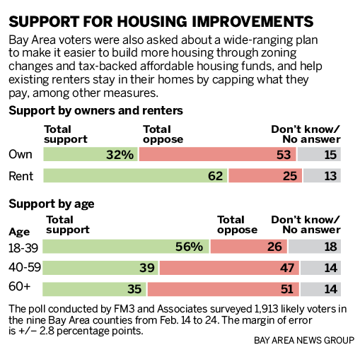 Bay Area voters support plan to fix traffic, but not housing
