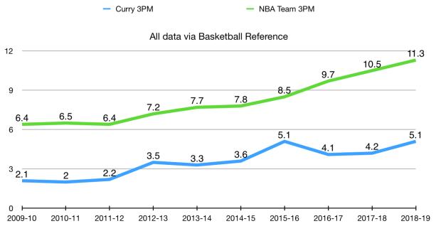 詹姆斯哈登的新NBA纪录突显了斯蒂芬库里对比赛的不可磨灭的影响