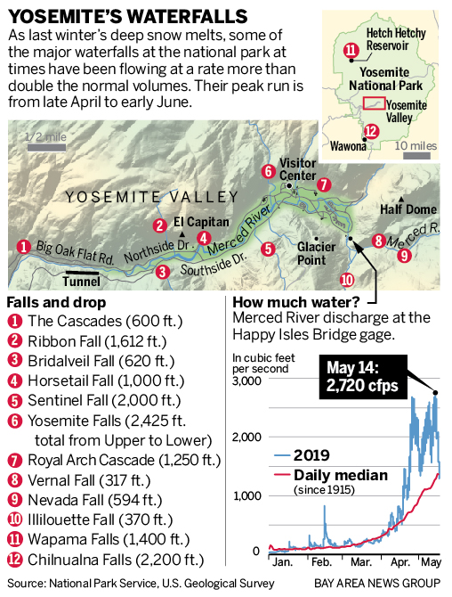 Yosemite's waterfalls are peaking on lake plans, fireplace plans, fire plans, pond plans, beach plans, lagoon plans, grotto plans, park plans, gazebo plans,
