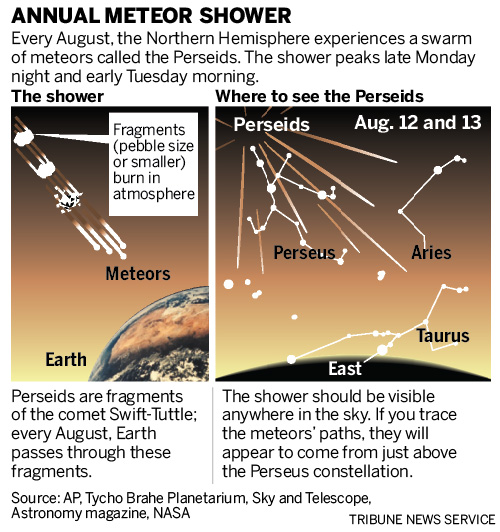 Best meteor shower of the year: How and when to watch it