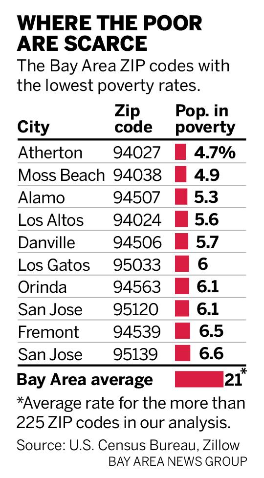 Bay Area's 10 wealthiest neighborhoods