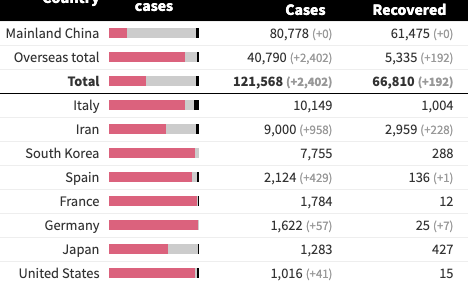 Map, chart: Updates on coronavirus cases, deaths by nation