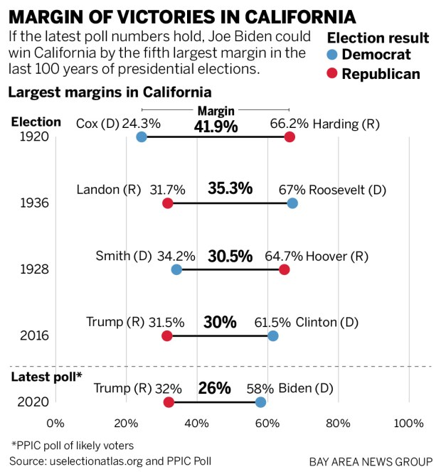 California landslide: Biden leading Trump by 26 points, poll finds, but how will it rank in state history?
