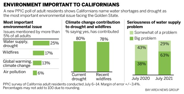 Water shortages and drought are California's most important environmental threat, new poll shows
