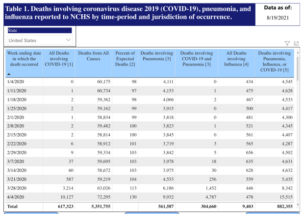 A screenshot of the CDC/NCHS weekly COVID-19 death counts, which show six deaths happening in January, 2020.