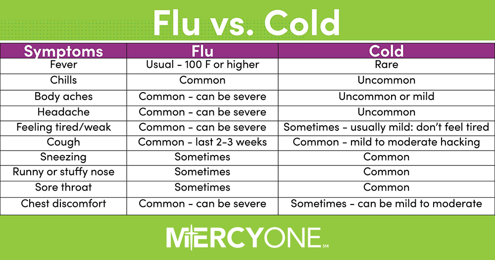 Is It the Flu or a Cold? Des Moines, Iowa (IA), MercyOne
