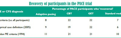 Recovery in the PACE trial