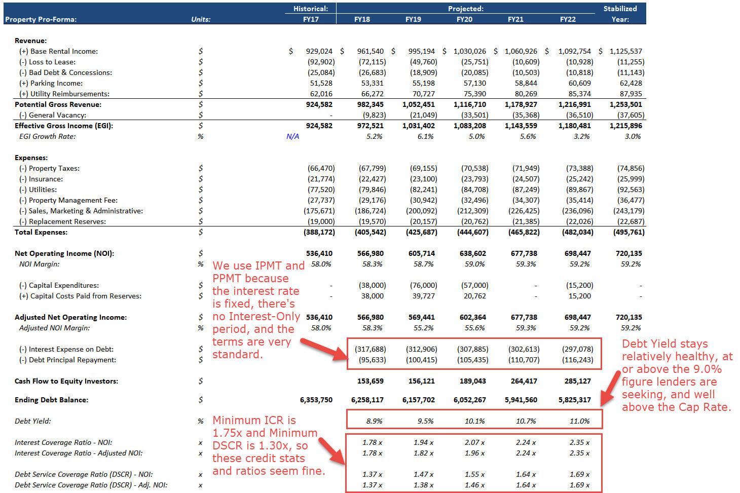 Real Estate Financial Modeling Refm Deal Walkthroughs