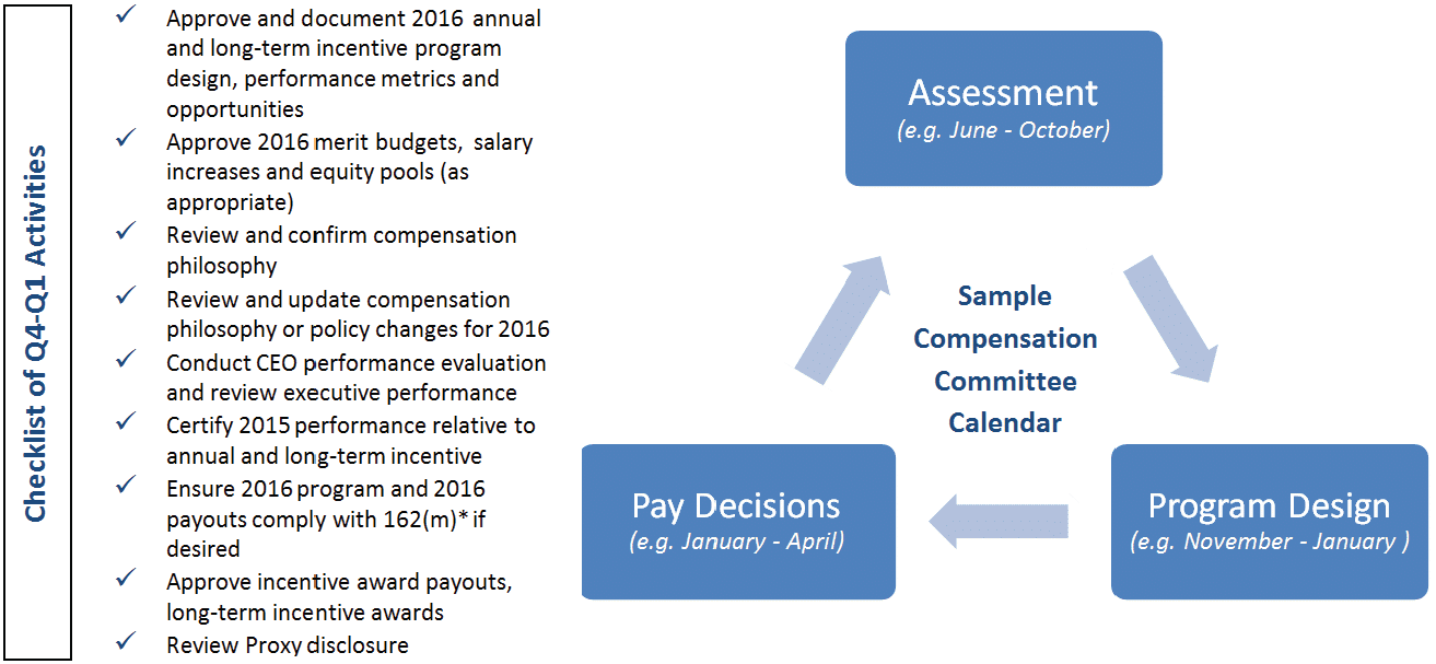 Compensation And Governance Requires Compensation Committees To Spend  More Time Fulfilling Their Responsibilities. Having A Well-Planned Calendar,