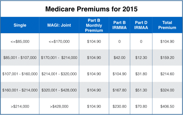 Medicare premiums for 2015 based on income levels
