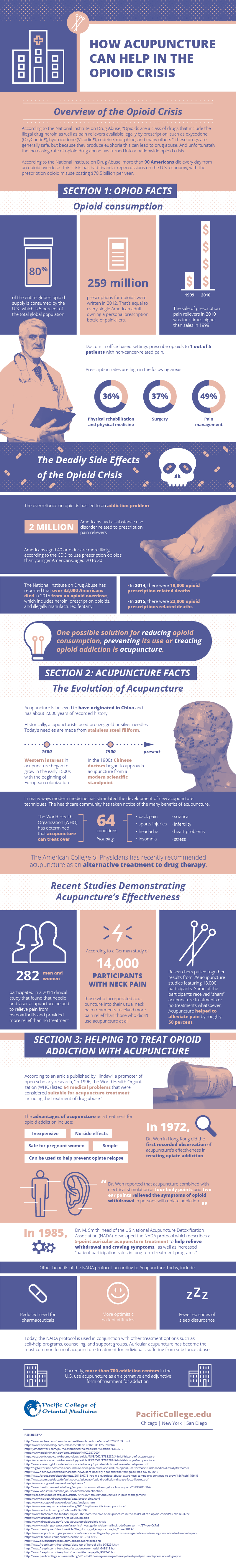 opioids and acupuncture infographic from thehttps://www.cdc.gov/drugoverdose/data/analysis.html