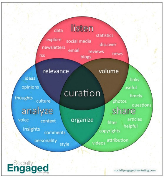 Curation content graphic