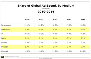 ZenithOptimedia-Share-of-Ad-Spend-by-Medium-2010-2014-Sept2012