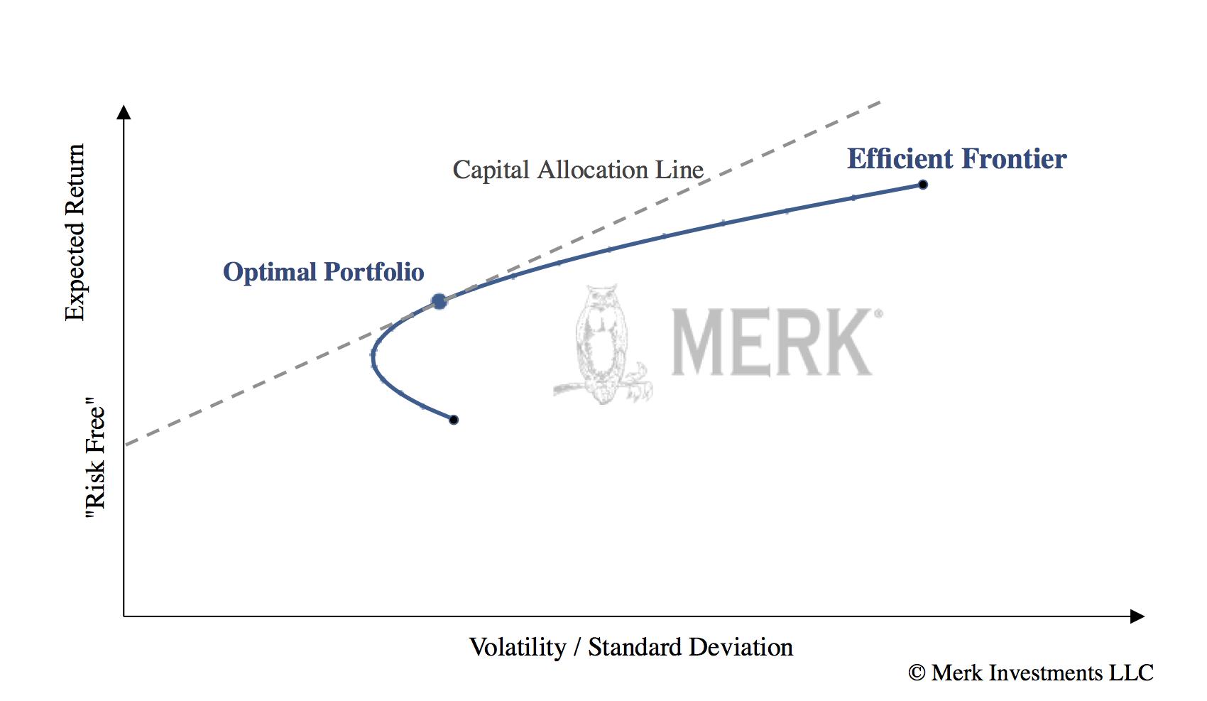 Merk Investments  Efficient Frontier