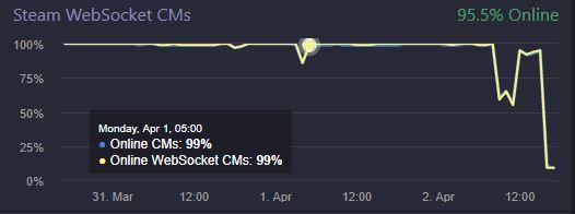 Steam Serverları Altüst Oldu