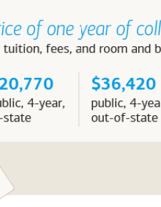 The average price of one year college also ways american parents are saving for costs rh merrilledge