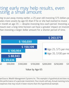 Saving early may help your results due to compounding interest also ways you boost retirement savings whatever age rh merrilledge