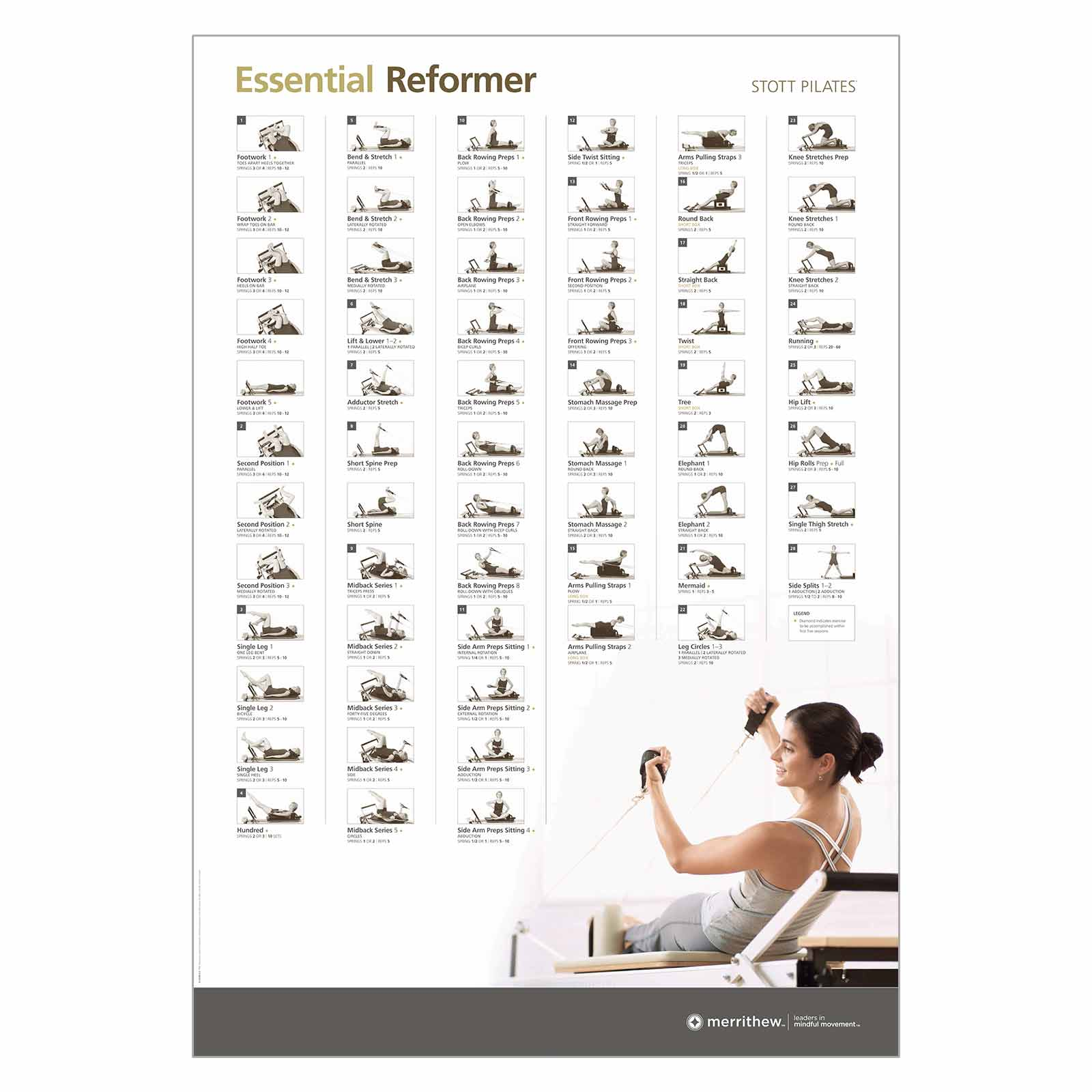 also wall chart essential reformer merrithew rh