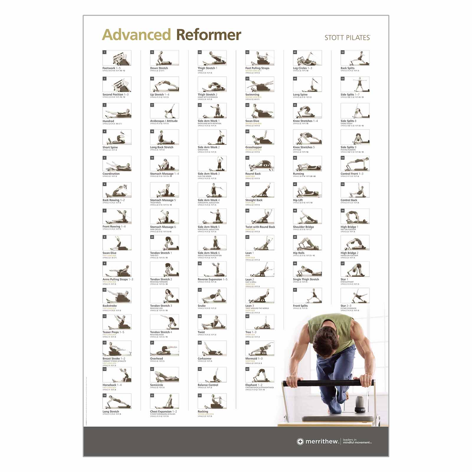 Wall chart advanced reformer also shop exercise charts merrithew rh