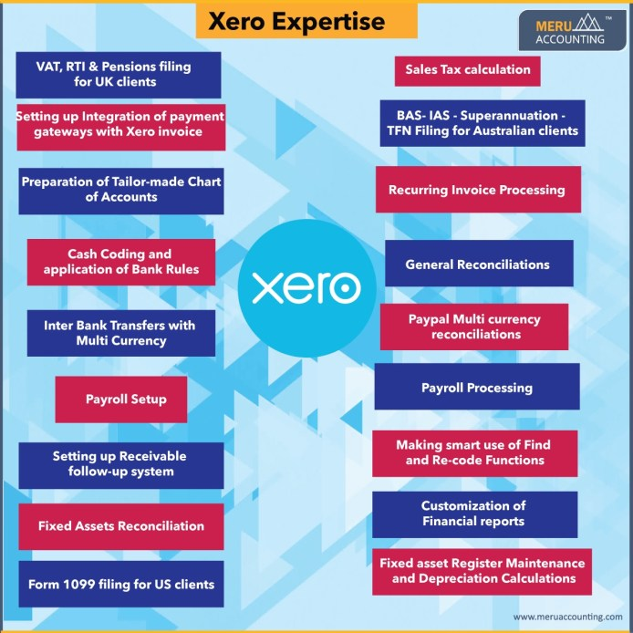 Xero Bookkeeping Services in India,Certified Xero Advisors