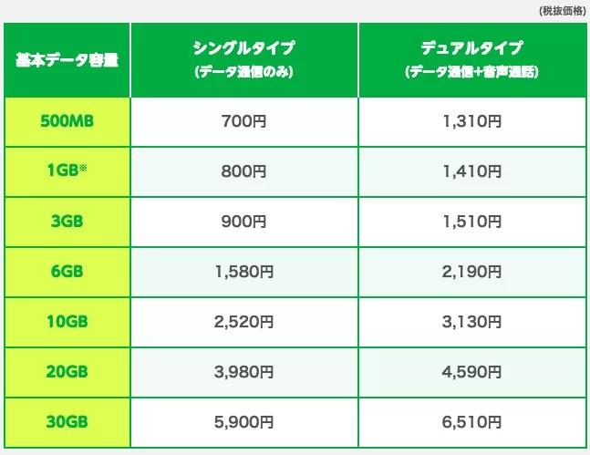 aプラン(au回線)料金表