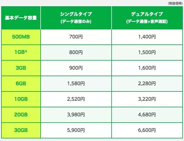 Dプラン(ドコモ回線)料金表