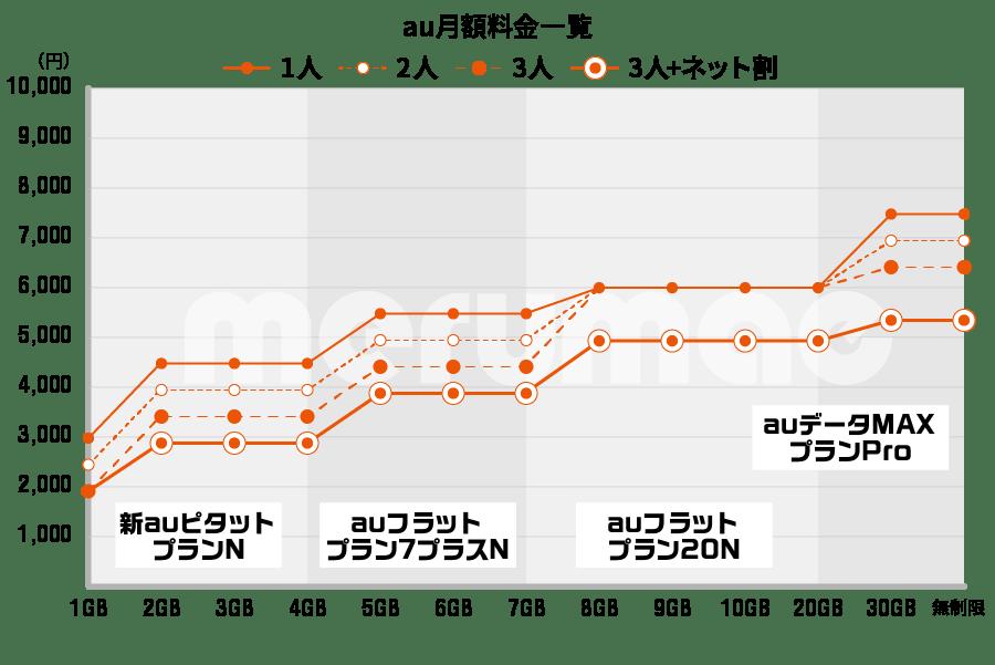 au料金グラフ202002