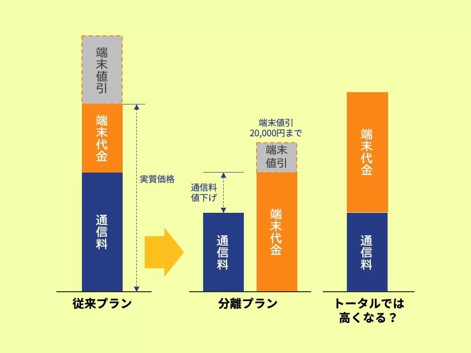 分離プラン概念図