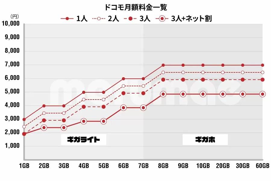 ドコモ通信費グラフ
