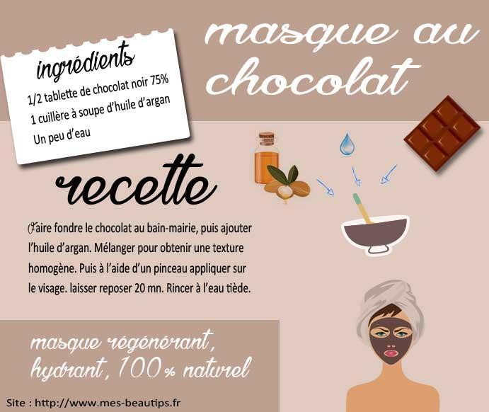 Recette de masque au chocolat