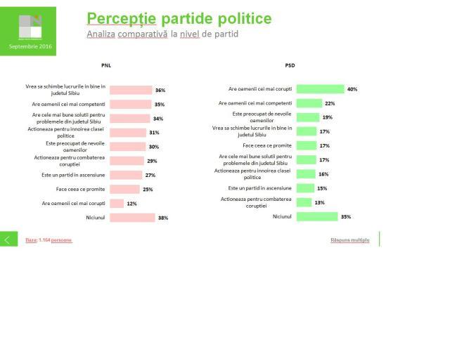 perceptie-calitati-partide