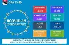 Crește numărul îmbolnăvirilor cu Covid la Sibiu. În țară sunt 146 cazuri noi