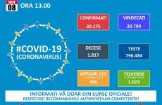 Record de cazuri noi în România: 555 în țară, din care 8 la Sibiu