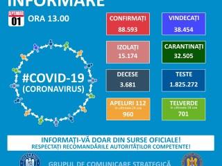 26 cazuri noi de coronavirus, în Sibiu. Categoriile de vârstă afectate