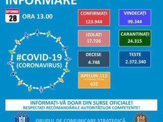 Coronavirus Sibiu: 29 persoane infectate cu Covid-19 în ultimele 24 de ore. Trei bolnavi noi din categoria de vârstă 19-29 de ani
