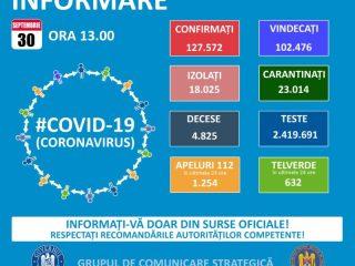 ALERTĂ: Cinci sibieni răpuși de coronavirus și 37 de cazuri noi!