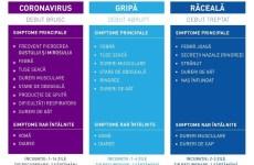 Sezon bolnav / Direcția de Sănătate Publică Sibiu a dublat necesarul de vaccinuri antigripale