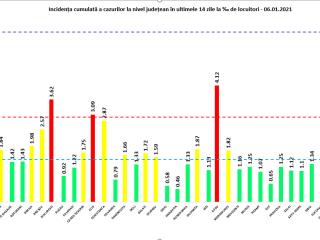 Bilanț coronavirus 6 ianuarie: Patru morți și 84 infectați de Bobotează