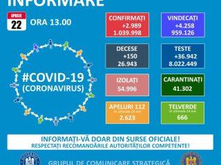 Bilanț coronavirus: avem 67 de noi contaminări. Vezi decesele