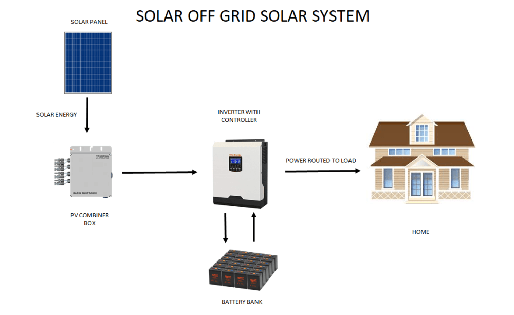 medium resolution of  and a backup generator if you live off the grid on top of this a battery bank typically needs to be replaced after 10 years