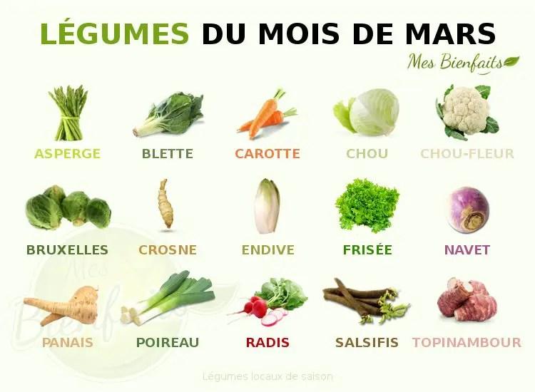 Infografía de verduras del mes de marzo: local