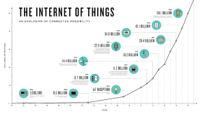 What is the Inter of Things (IoT) ?  Technology and