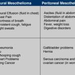 symptoms of malignant mesothelioma mesothelioma symptomsmesothelioma symptoms