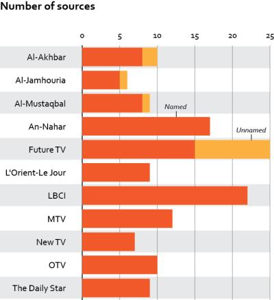 Number of sources per media outlet